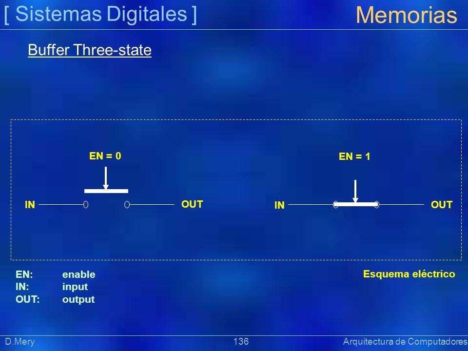 Memorias [ Sistemas Digitales ] Buffer Three-state EN = 0 EN = 1 IN